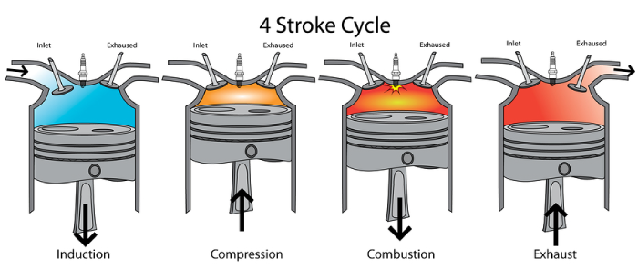 The Process Of A 4-stroke Engine